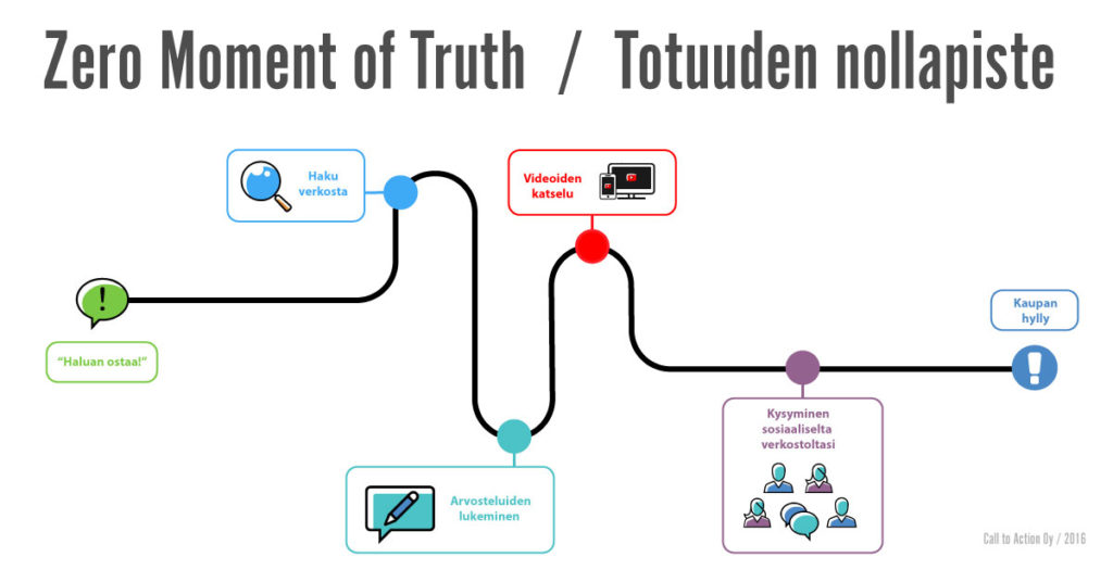 Zero moment of truth - totuuden nollapiste Call to action oy Kuopio