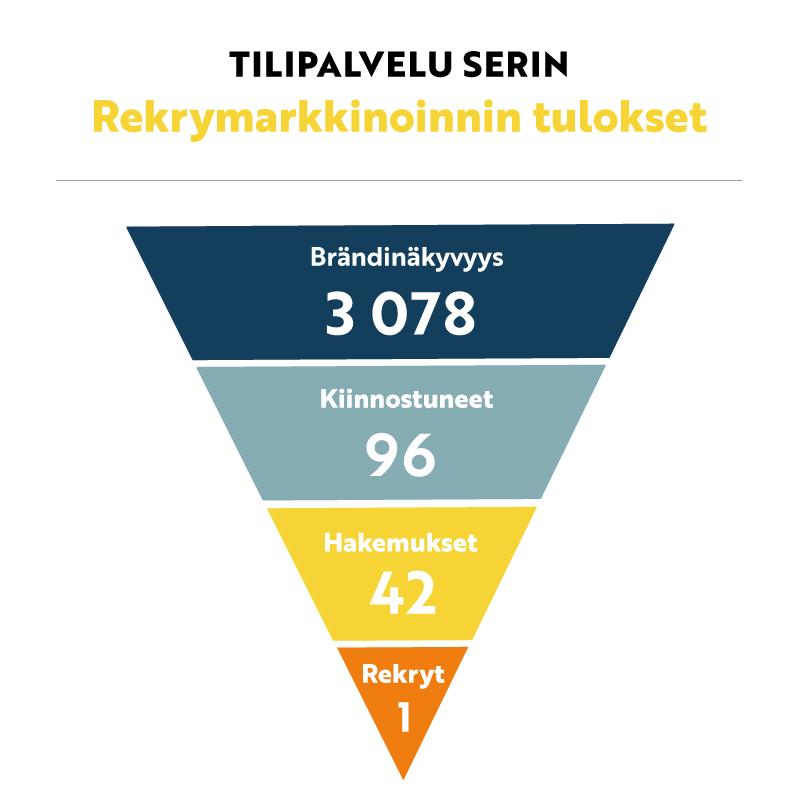 Tilipalvelu SERin rekrymarkkinoinnin tulokset