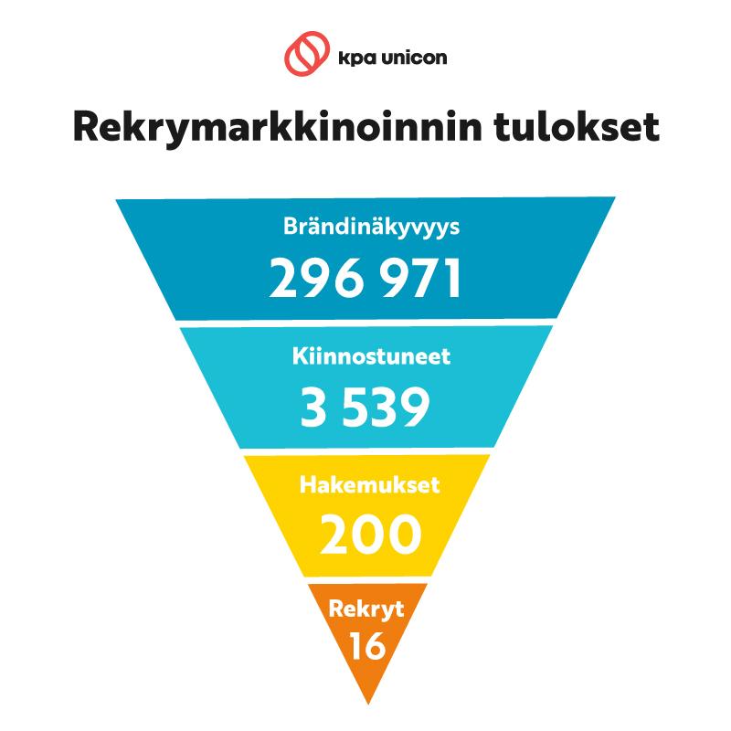 rekrymarkkinoinnin tulokset KPA Unicon