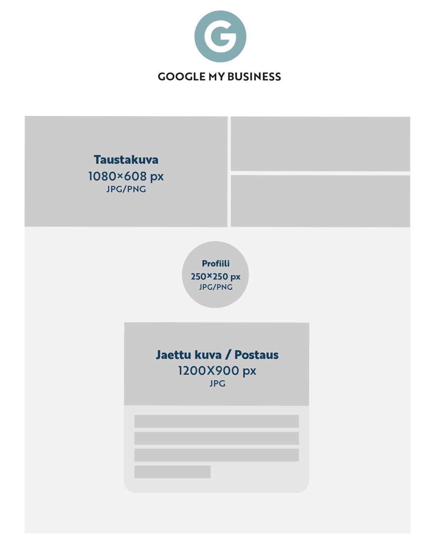 google my business kuvakoot 2021